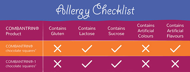 Allergy Checklist